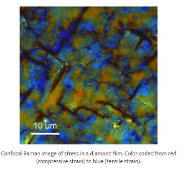 alpha300 R – Confocal Raman Imaging